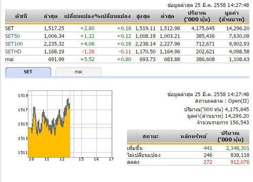 เปิดตลาดหุ้นภาคบ่าย ปรับเพิ่มขึ้น 2.80 จุด