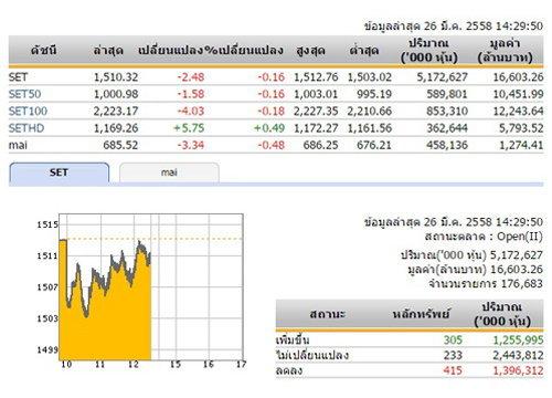 เปิดตลาดหุ้นภาคบ่ายปรับลดลง 2.48 จุด