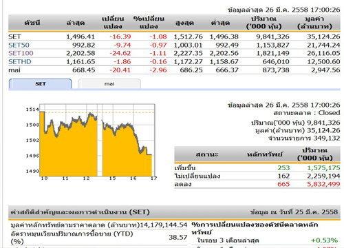 ปิดตลาดหุ้นวันนี้ ปรับตัวลดลง 16.39 จุด