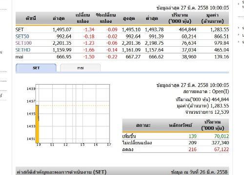 หุ้นไทยเปิดตลาดเช้าวันนี้ลดลง 1.34 จุด
