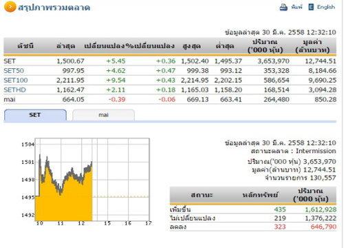 ปิดตลาดหุ้นภาคเช้า ปรับตัวเพิ่มขึ้น 5.45 จุด