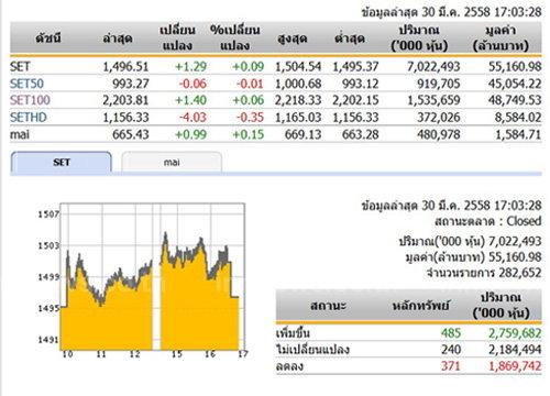 ปิดตลาดหุ้นวันนี้ปรับตัวเพิ่มขึ้น1.29จุด