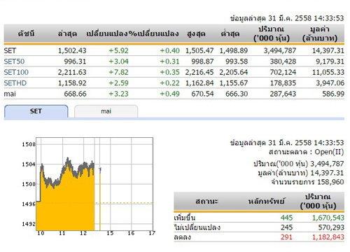 เปิดตลาดหุ้นภาคบ่ายปรับเพิ่มขึ้น5.92จุด