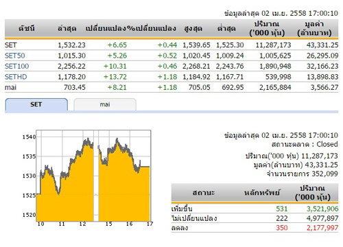 ปิดตลาดหุ้นวันนี้ปรับตัวเพิ่มขึ้น 6.65 จุด
