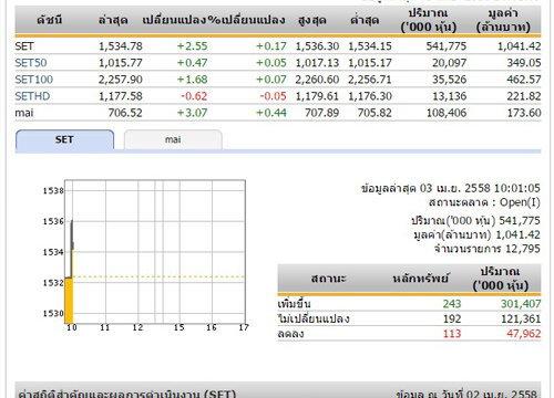 หุ้นไทยเปิดตลาดเช้าวันนี้เพิ่มขึ้น 2.55 จุด