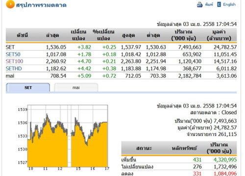 ปิดตลาดหุ้นวันนี้ ปรับตัวเพิ่มขึ้น 3.82 จุด