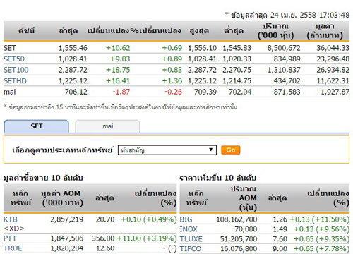 ปิดตลาดหุ้นวันนี้ปรับตัวเพิ่มขึ้น10.62จุด