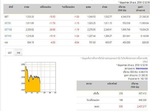 ปิดตลาดหุ้นภาคเช้า ปรับตัวลด 15.50 จุด