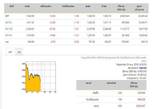 เปิดตลาดหุ้นภาคบ่าย ปรับลดลง 16.28 จุด