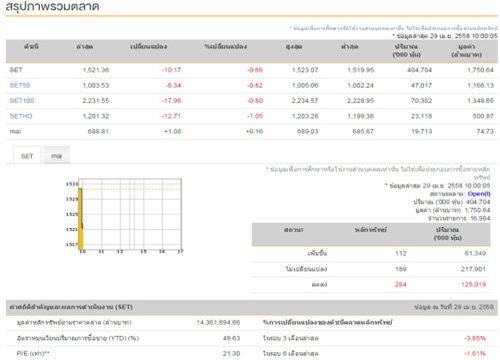 หุ้นไทยเปิดตลาดเช้าวันนี้ลดลง 10.17 จุด