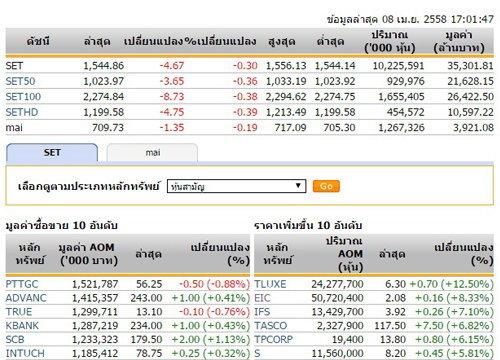 ปิดตลาดหุ้นวันนี้ปรับตัวลดลง 4.67 จุด