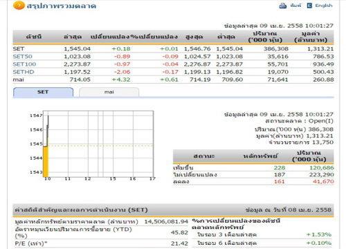 หุ้นไทยเปิดตลาดปรับตัวเพิ่มขึ้น 0.18 จุด