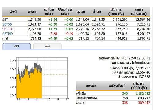 ปิดตลาดหุ้นเช้า ปรับตัวเพิ่มขึ้น 1.34 จุด