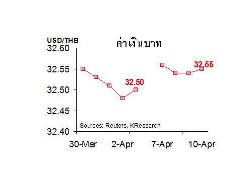 กสิกร คาด 16-17 เม.ย.ค่าบาท 32.50-32.80/$