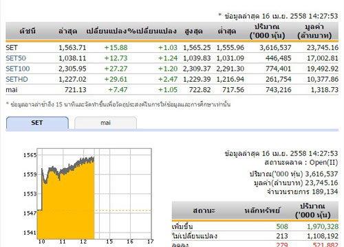เปิดตลาดหุ้นภาคบ่ายปรับเพิ่มขึ้น15.88จุด