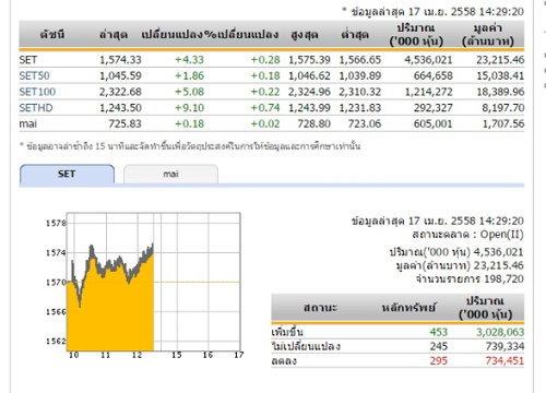 เปิดตลาดหุ้นภาคบ่าย ปรับเพิ่มขึ้น 4.33 จุด