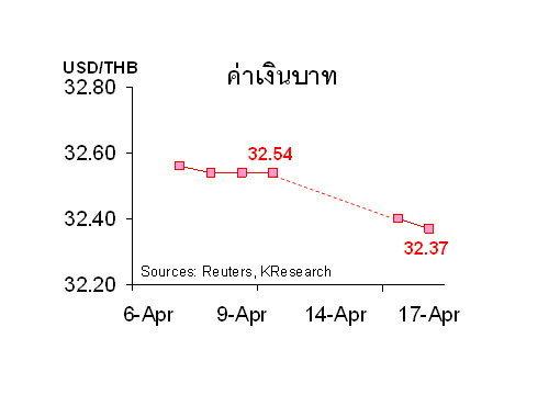 กสิกรไทยคาด20-24เม.ย.ค่าบาท32.25-32.50/$