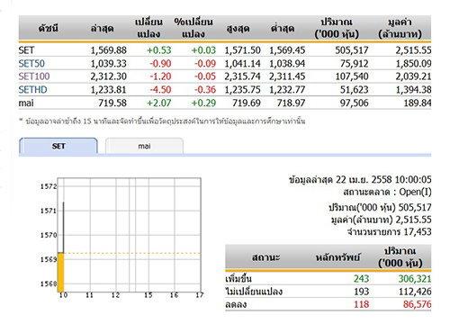 หุ้นไทยเปิดตลาดปรับตัวเพิ่มขึ้น 0.53 จุด