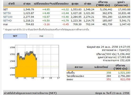 เปิดตลาดหุ้นภาคบ่าย ปรับเพิ่มขึ้น 4.95 จุด