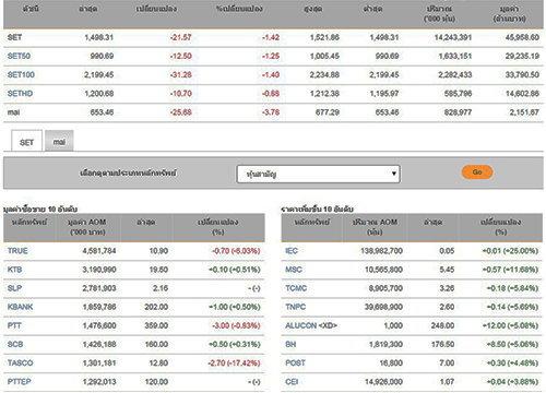 ปิดตลาดหุ้นวันนี้ ปรับตัวลดลง 21.57 จุด