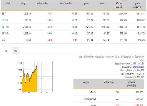 ปิดตลาดหุ้นภาคเช้า ปรับตัวเพิ่มขึ้น 8.38 จุด