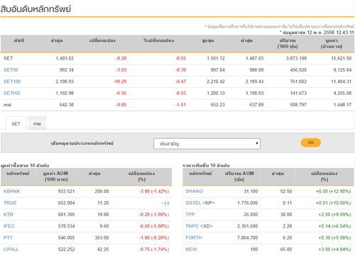 ปิดตลาดหุ้นภาคเช้าปรับตัวลดลง 8.28 จุด