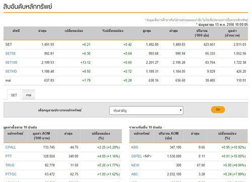 เปิดตลาดหุ้นภาคเช้าดัชนีปรับตัวเพิ่ม6.21จุด