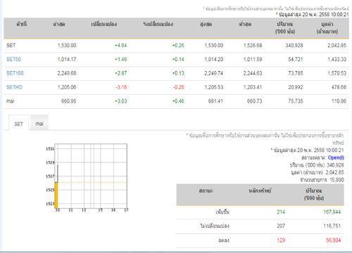 หุ้นไทยเปิดตลาดเช้าวันนี้เพิ่มขึ้น 5.47 จุด