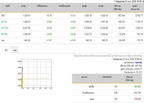 หุ้นไทยเปิดตลาดปรับตัวเพิ่ม 4.76 จุด