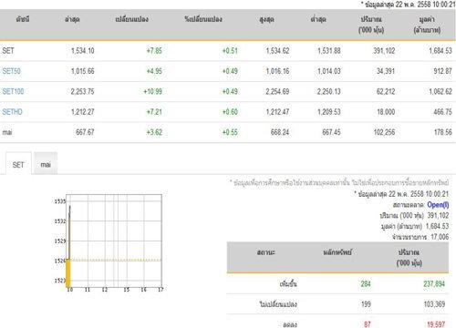 หุ้นไทยเปิดตลาดปรับตัวเพิ่มขึ้น 7.85 จุด