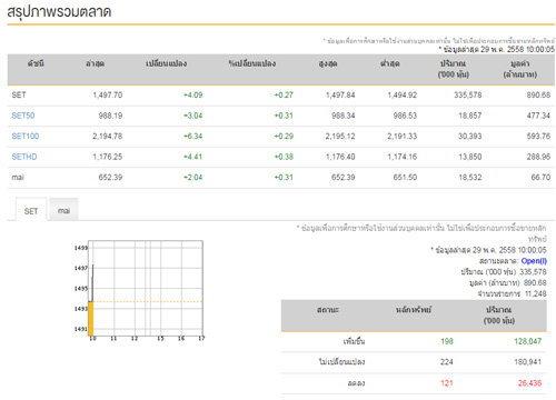 หุ้นไทยเปิดตลาดเช้าวันนี้เพิ่ม 4.09 จุด
