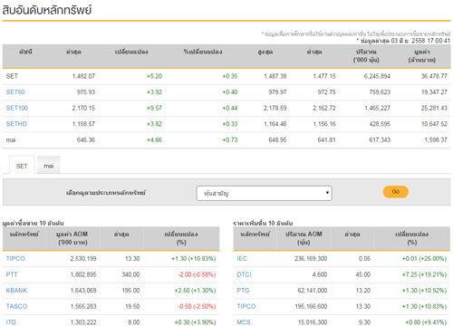 ปิดตลาดหุ้นวันนี้ปรับตัวเพิ่ม 5.20 จุด