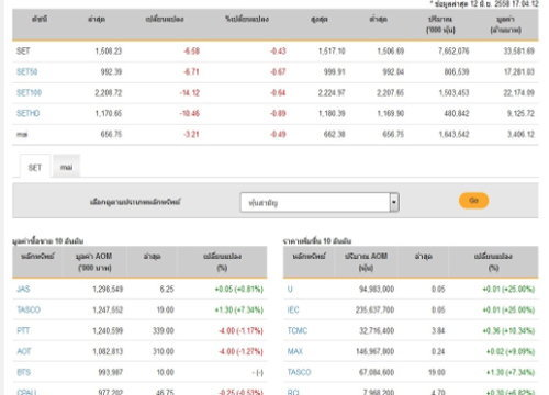 ปิดตลาดหุ้นปรับตัวลดลง 6.58 จุด