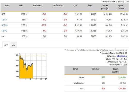 ปิดตลาดหุ้นภาคเช้า ปรับตัวลดลง 6.07 จุด