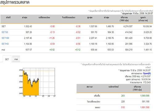 เปิดตลาดหุ้นภาคบ่ายปรับลด 5.80จุด