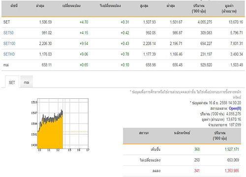 เปิดตลาดหุ้นภาคบ่ายเพิ่ม 4.70 จุด