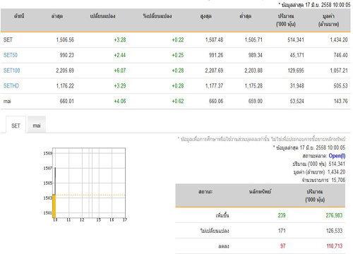 หุ้นไทยเปิดตลาดปรับตัวเพิ่มขึ้น 3.28 จุด
