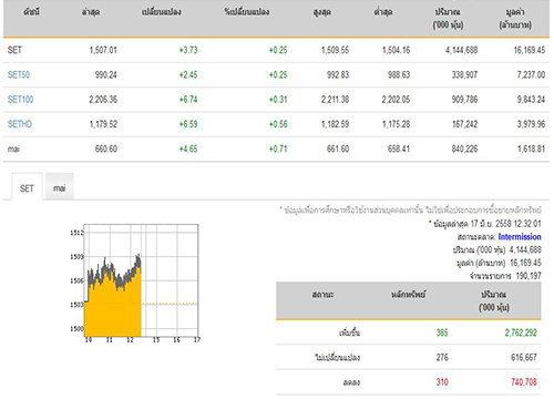 ปิดตลาดหุ้นภาคเช้า ปรับตัวเพิ่มขึ้น 3.73 จุด