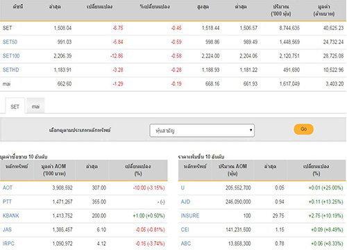 ปิดตลาดหุ้นวันนี้ ปรับตัวลดลง  6.75 จุด