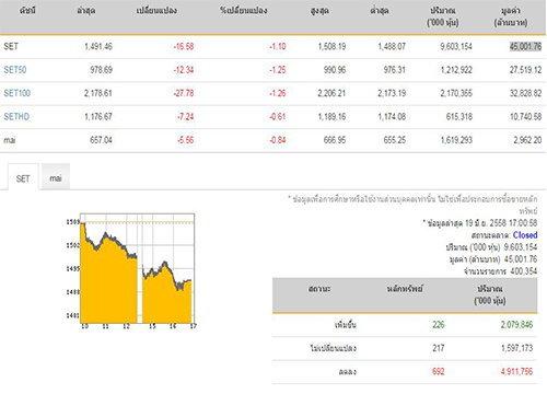 ปิดตลาดหุ้นวันนี้ ปรับตัวลดลง 16.58 จุด