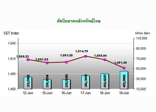 หุ้นไทยสัปดาห์หน้าจับตาเจรจาหนี้กรีซ
