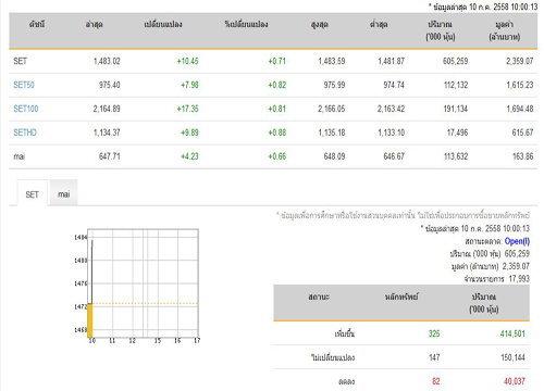 หุ้นไทยเปิดตลาดเพิ่มขึ้น 10.45 จุด