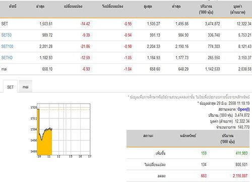 หุ้นไทยยังดิ่งหนัก683หลักทรัพย์ร่วง