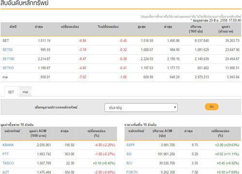 ปิดตลาดหุ้นวันนี้ลบ6.84จุดปิดที่1,511.19จุด