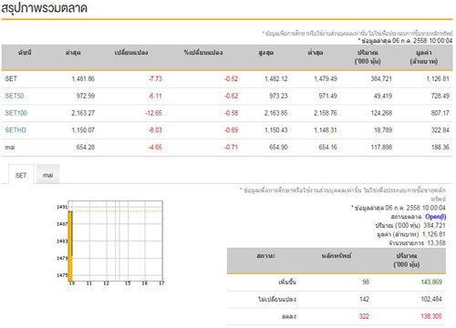 หุ้นไทยเปิดตลาดเช้าลบ 7.73 จุด