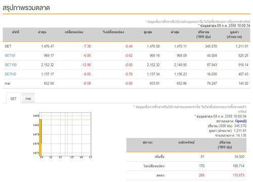 หุ้นไทยเปิดตลาดเช้าลบ 7.30 จุด