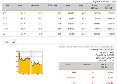 ปิดตลาดหุ้นวันนี้ ปรับลดลง 13.52จุด