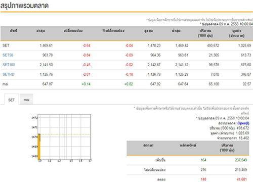 หุ้นไทยเปิดตลาดเช้าลบ 0.64 จุด