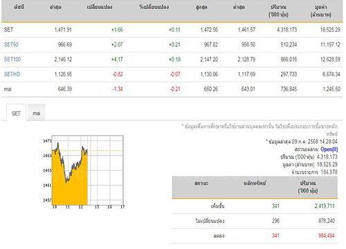 เปิดตลาดหุ้นภาคบ่ายบวก 1.66 จุด