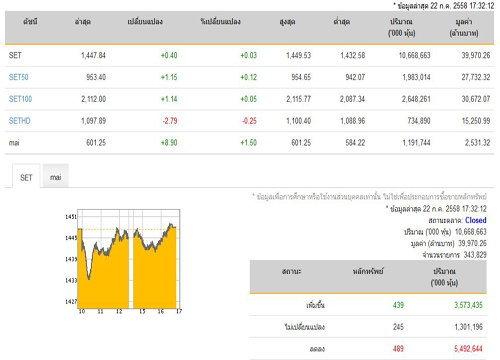 ปิดตลาดหุ้นปรับเพิ่มขึ้น 0.40 จุด